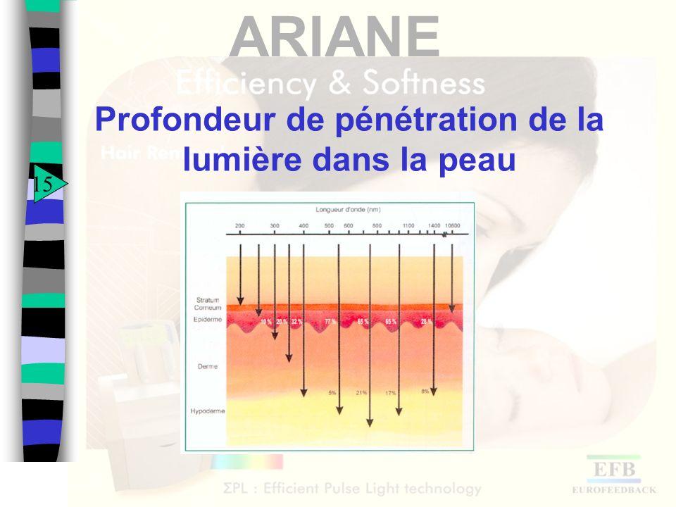 Profondeur de pénétration de la lumière dans la peau