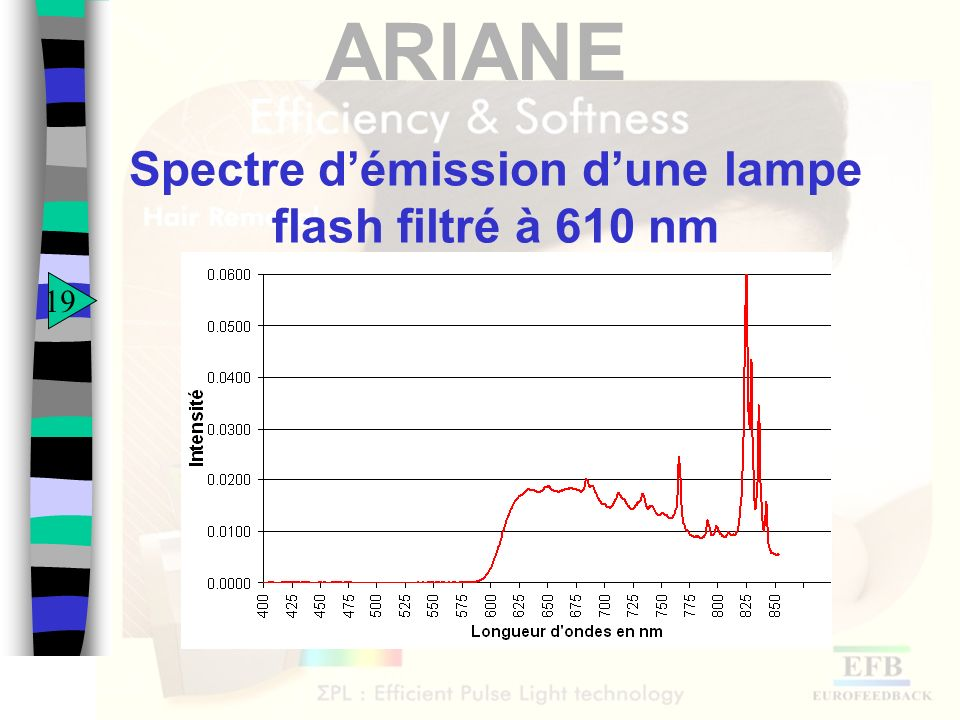Spectre d'émission d'une lampe flash filtré à 610 nm
