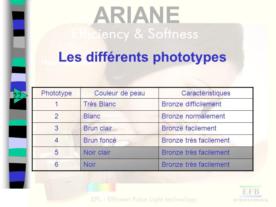 Les différents phototypes