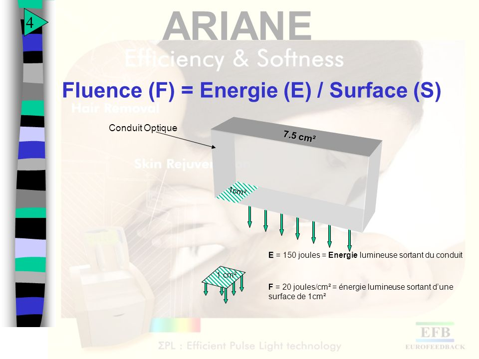 Fluence (F) = Energie (E) / Surface (S)
