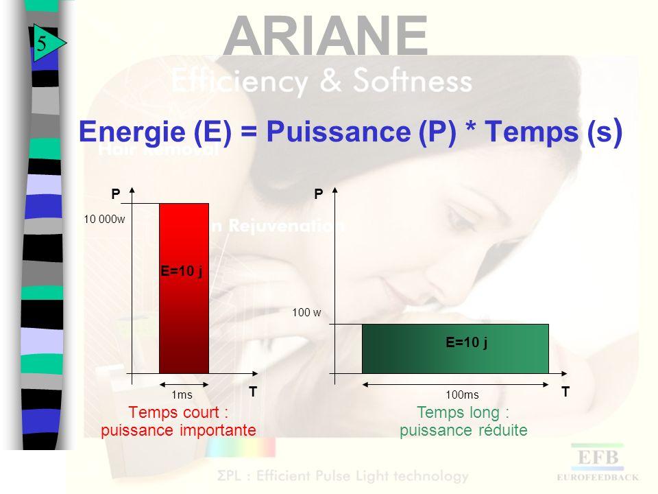 Energie (E) = Puissance (P) * Temps (s)