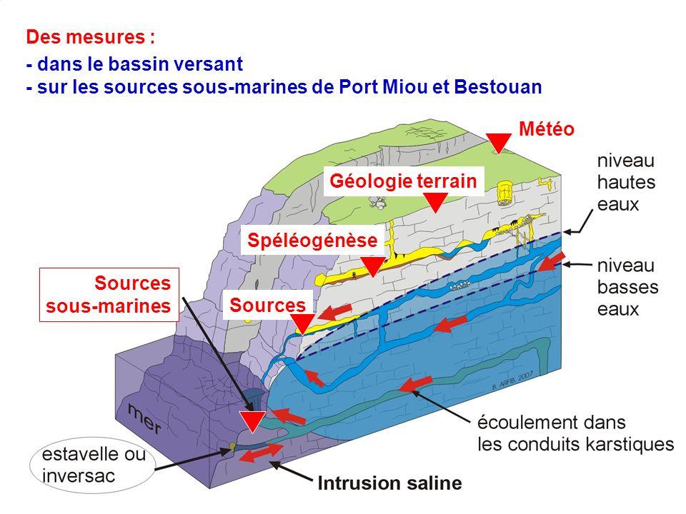 Des mesures : - dans le bassin versant. - sur les sources sous-marines de Port Miou et Bestouan. Météo.