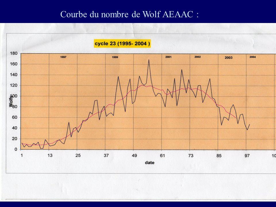 Courbe du nombre de Wolf AEAAC :