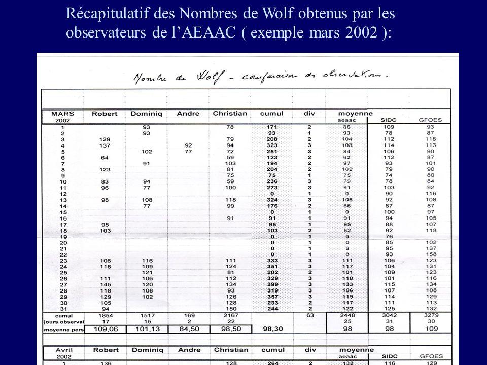 Récapitulatif des Nombres de Wolf obtenus par les observateurs de l'AEAAC ( exemple mars 2002 ):
