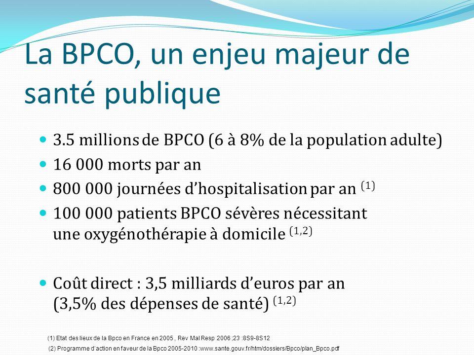 La BPCO, un enjeu majeur de santé publique