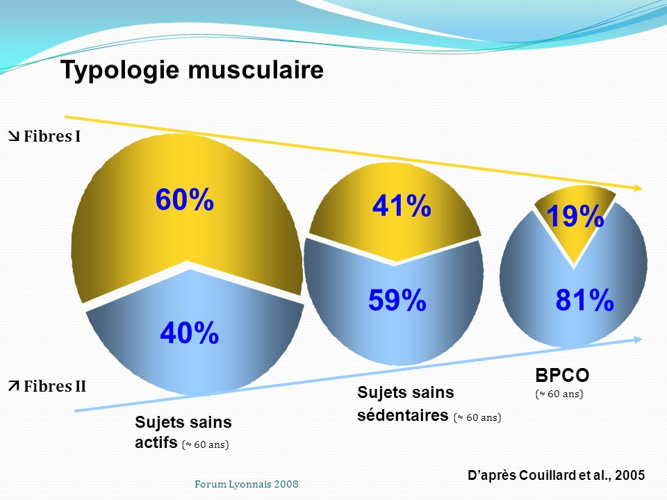 60% 41% 19% 59% 81% 40% Typologie musculaire BPCO  Fibres I