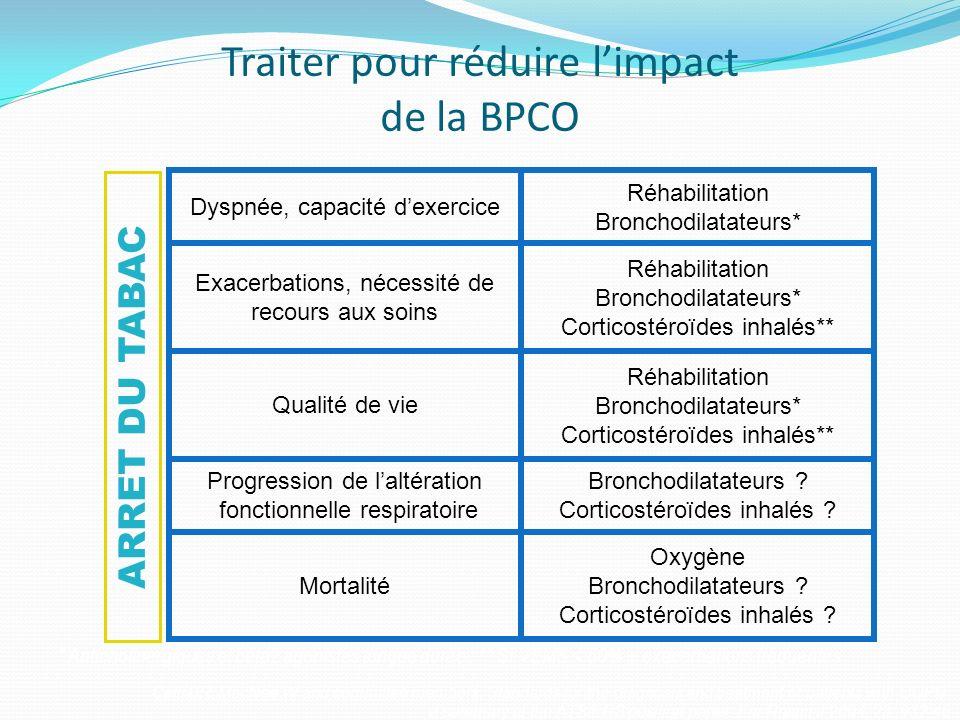 Traiter pour réduire l'impact de la BPCO
