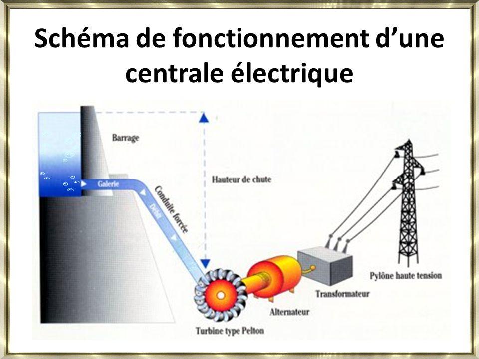 Schéma de fonctionnement d'une centrale électrique