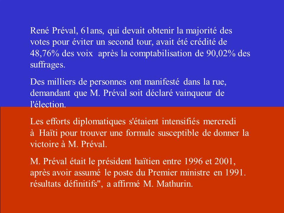 René Préval, 61ans, qui devait obtenir la majorité des votes pour éviter un second tour, avait été crédité de 48,76% des voix après la comptabilisation de 90,02% des suffrages.
