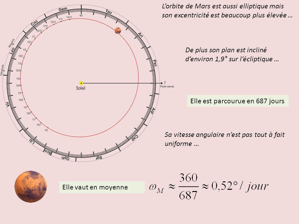 L'orbite de Mars est aussi elliptique mais son excentricité est beaucoup plus élevée …