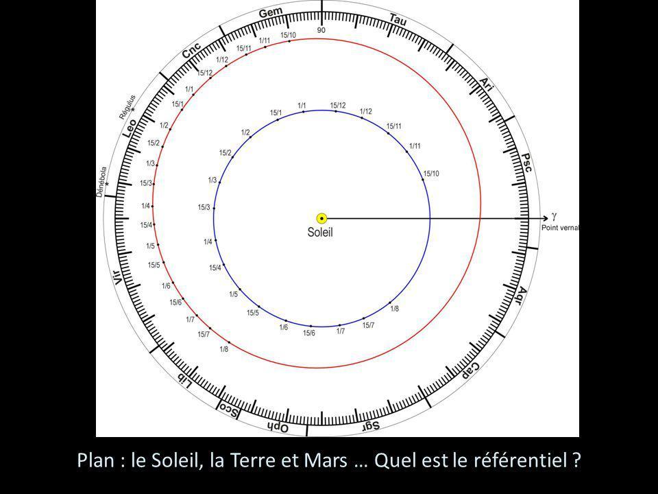 Plan : le Soleil, la Terre et Mars … Quel est le référentiel