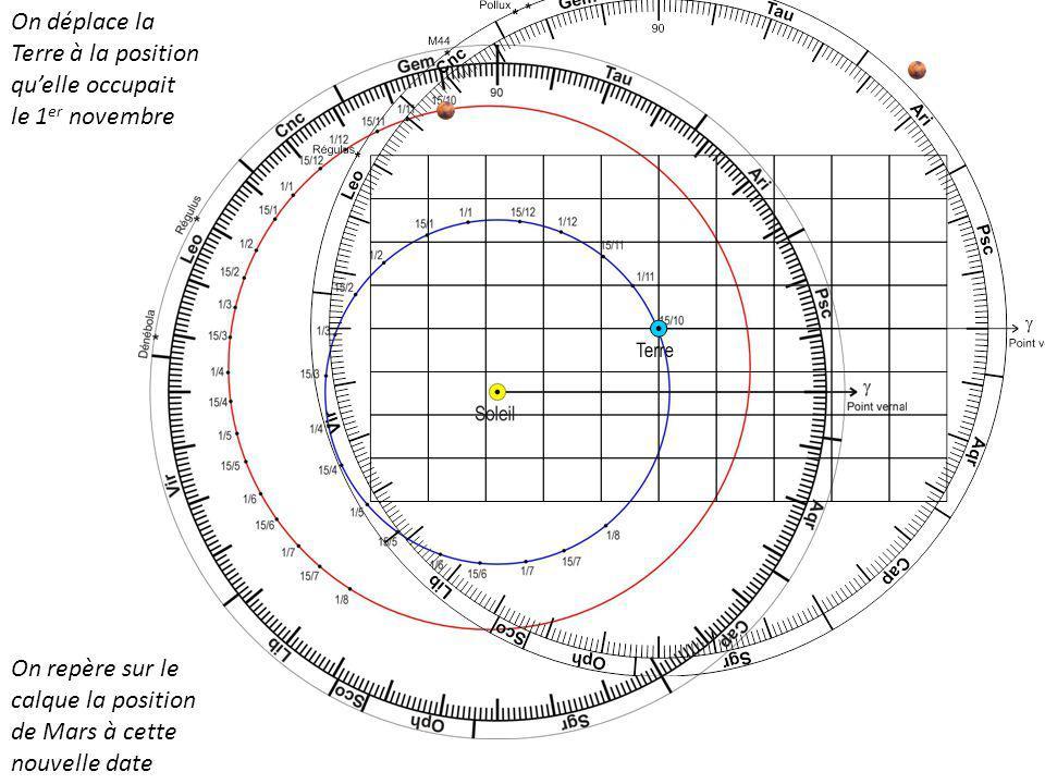 On déplace la Terre à la position qu'elle occupait le 1er novembre