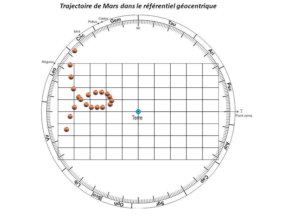 Trajectoire de Mars dans le référentiel géocentrique