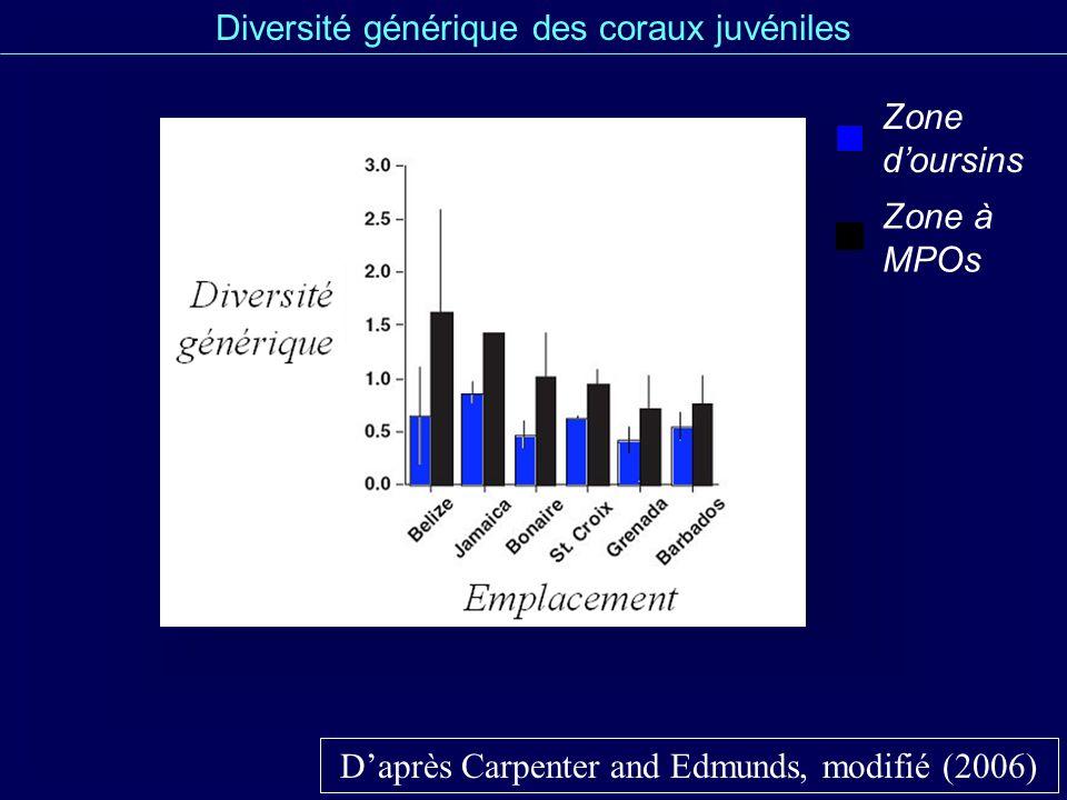 Diversité générique des coraux juvéniles