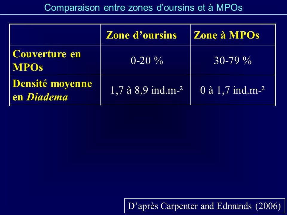 Densité moyenne en Diadema 30-79 % 0-20 % Couverture en MPOs