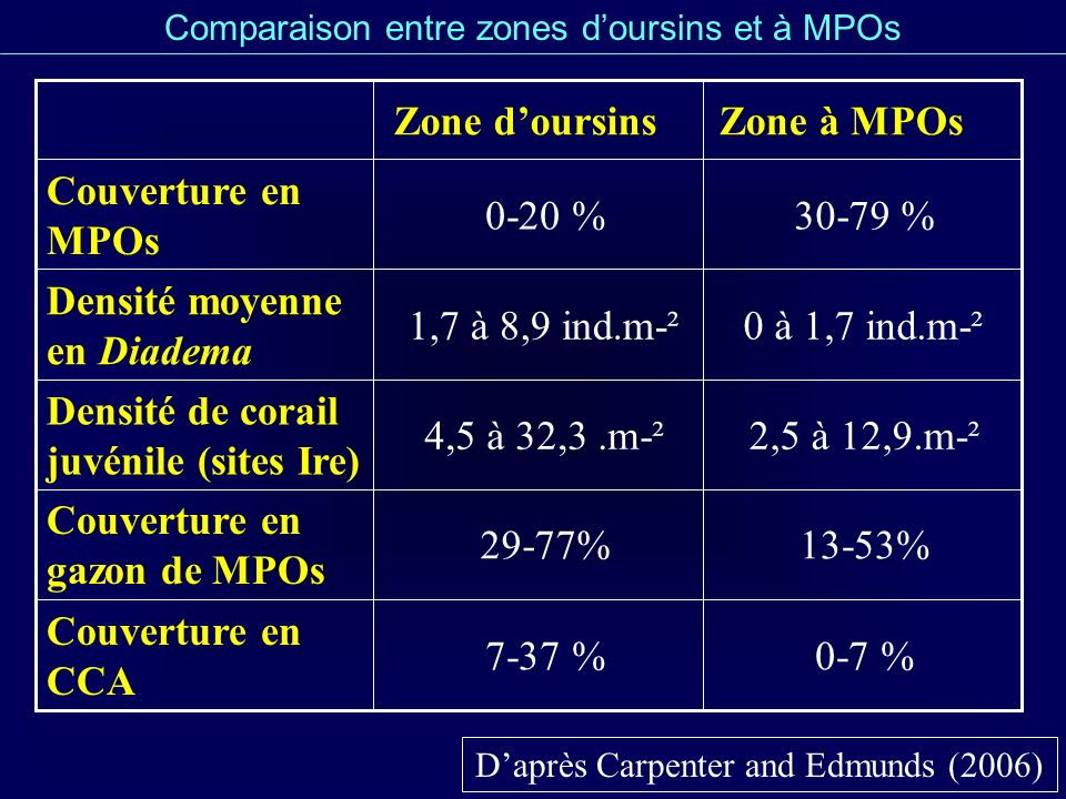 Densité de corail juvénile (sites Ire) 0 à 1,7 ind.m-²
