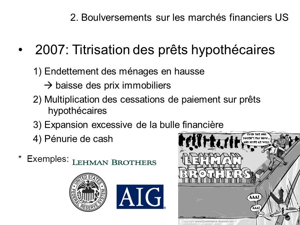 2007: Titrisation des prêts hypothécaires
