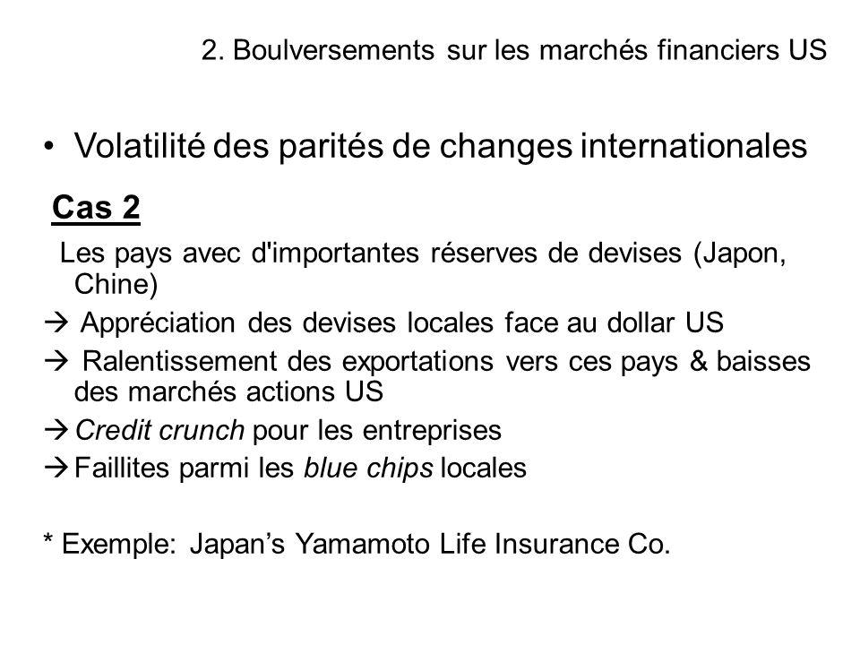 Volatilité des parités de changes internationales