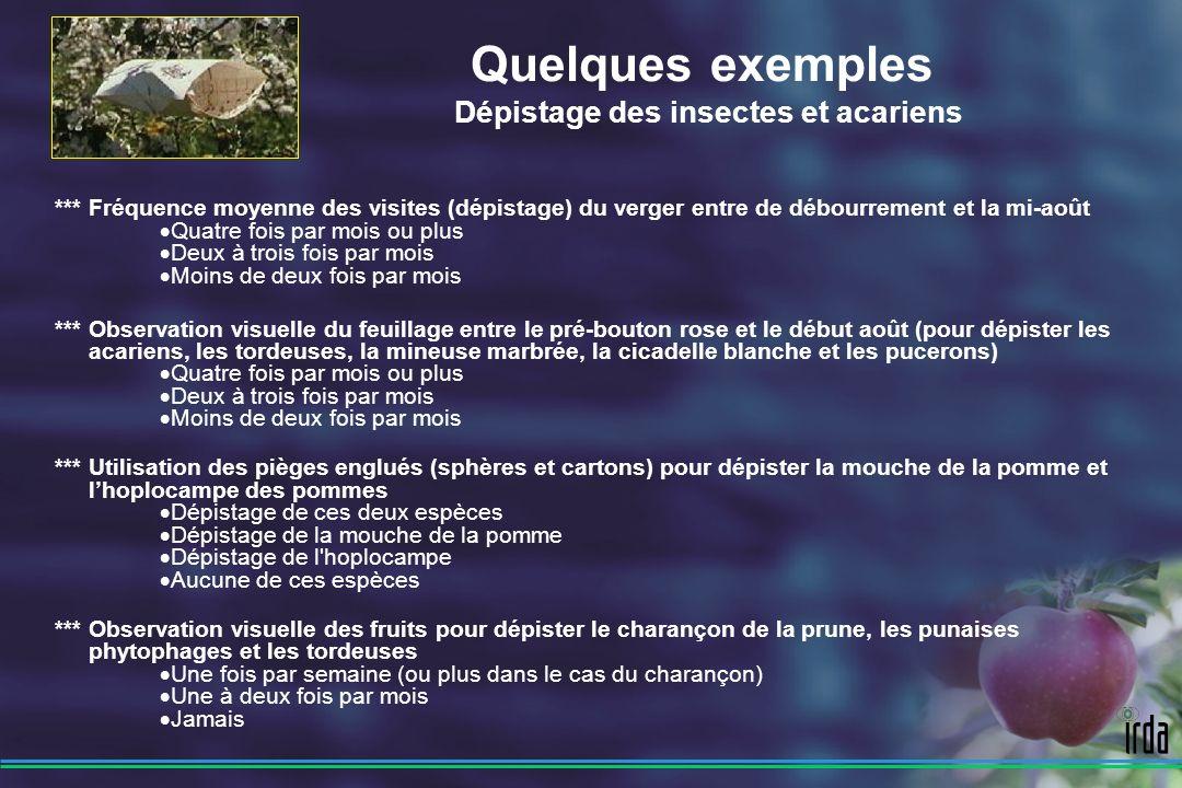 Quelques exemples Dépistage des insectes et acariens