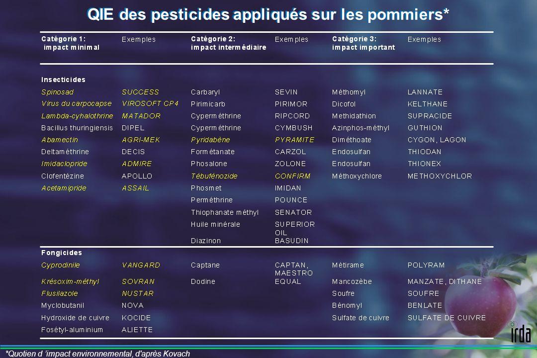 QIE des pesticides appliqués sur les pommiers*