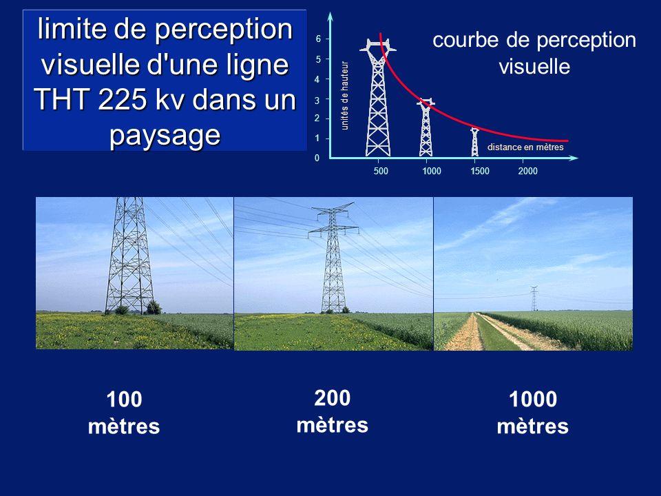 limite de perception visuelle d une ligne THT 225 kv dans un paysage