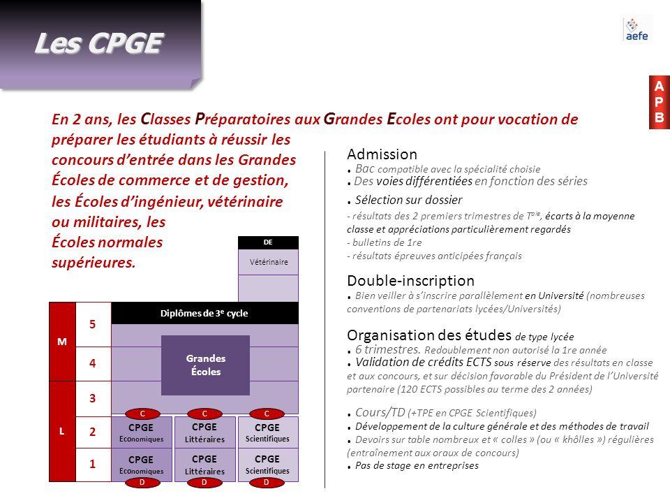 Les CPGE APB.
