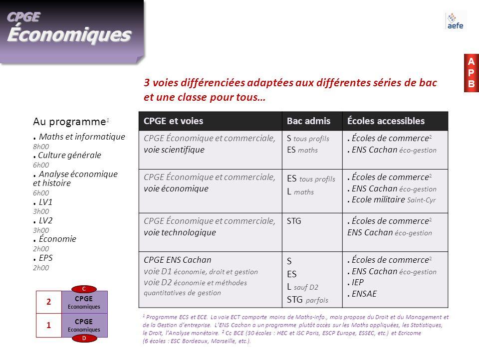 CPGE Économiques APB. 3 voies différenciées adaptées aux différentes séries de bac et une classe pour tous…