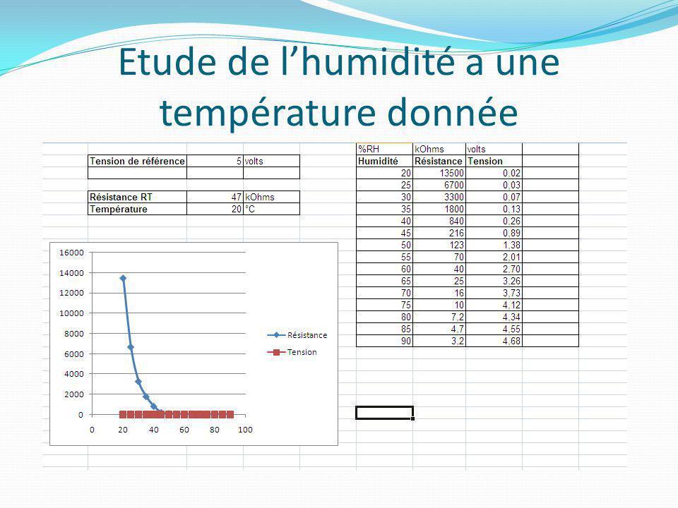 Etude de l'humidité a une température donnée