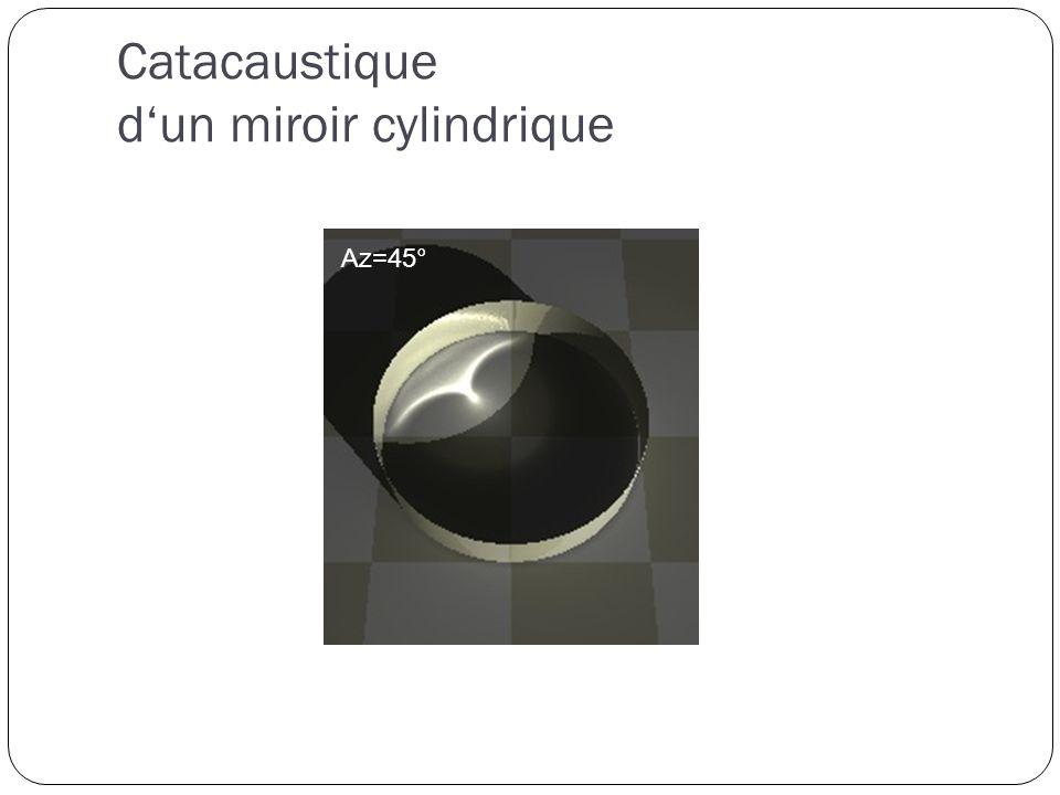 Catacaustique d'un miroir cylindrique