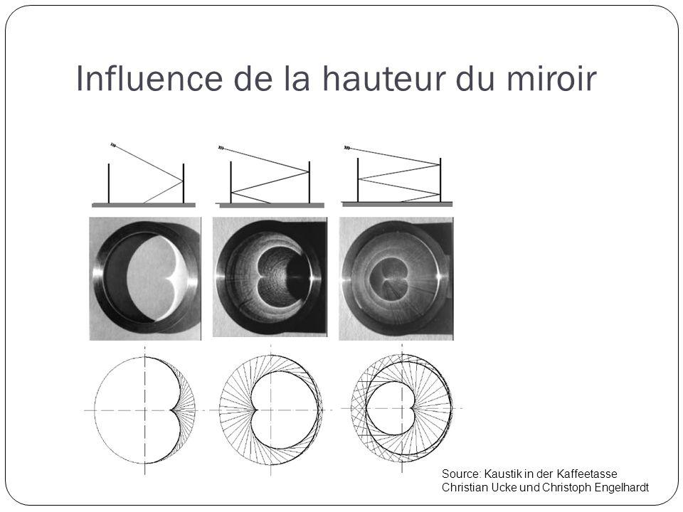 Influence de la hauteur du miroir