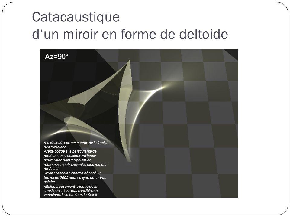 Catacaustique d'un miroir en forme de deltoide