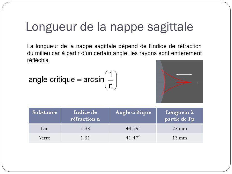 Longueur de la nappe sagittale