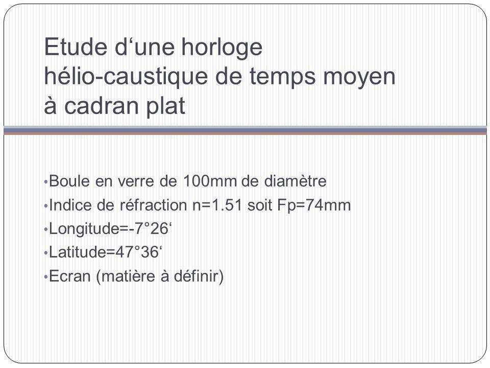 Etude d'une horloge hélio-caustique de temps moyen à cadran plat