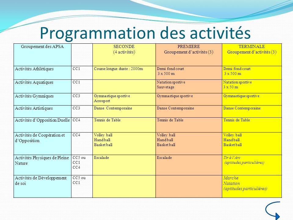 Programmation des activités