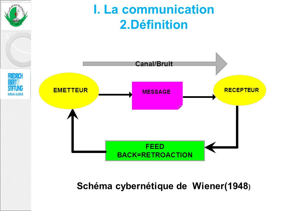 I. La communication 2.Définition