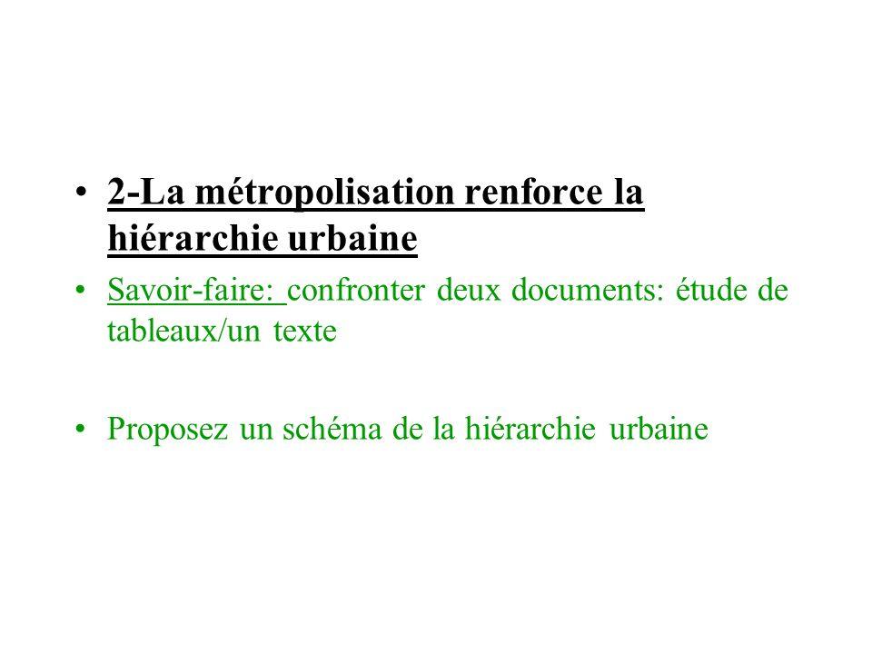 2-La métropolisation renforce la hiérarchie urbaine