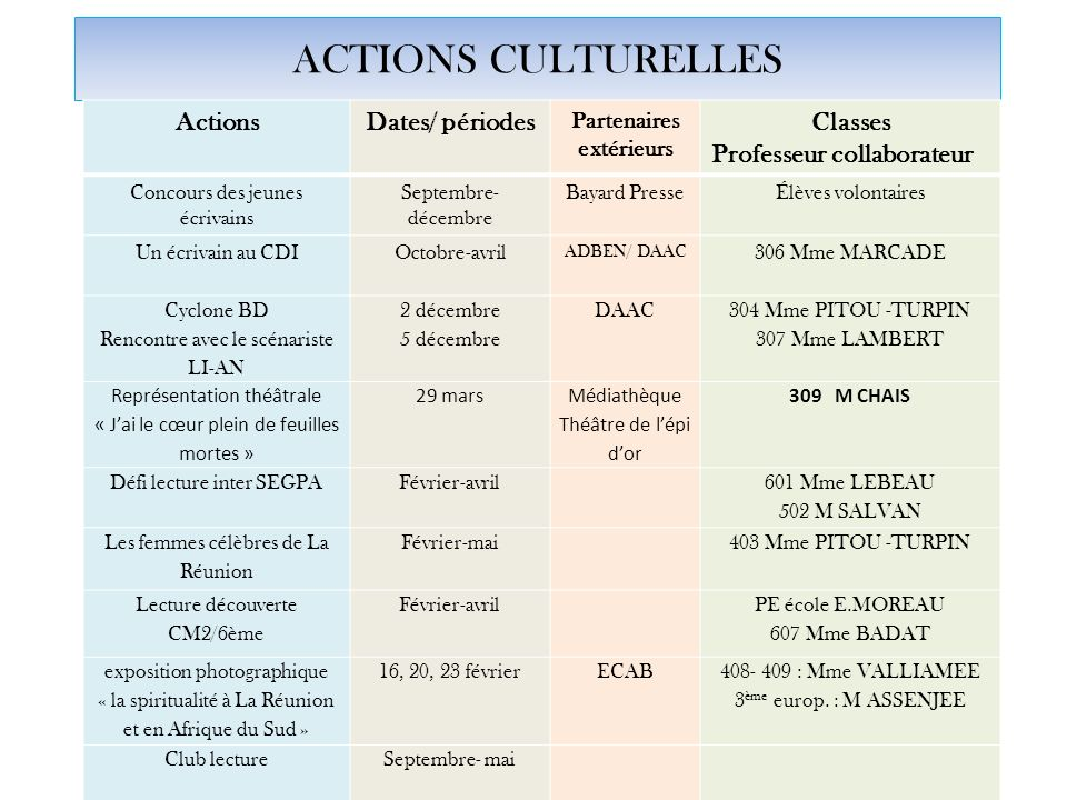ACTIONS CULTURELLES Actions Dates/ périodes Classes