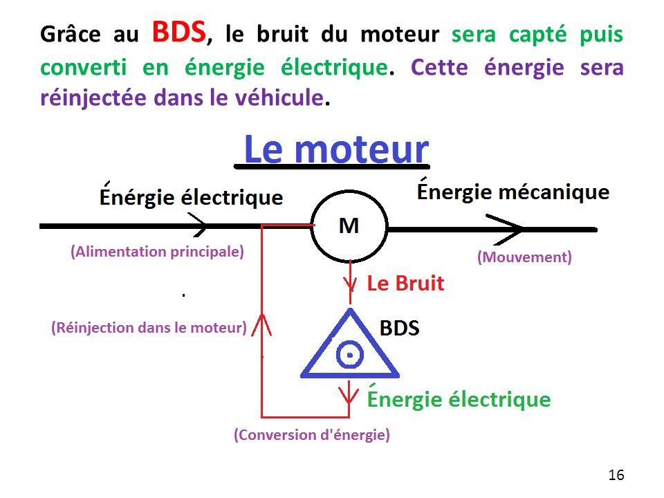 Grâce au BDS, le bruit du moteur sera capté puis converti en énergie électrique. Cette énergie sera réinjectée dans le véhicule.