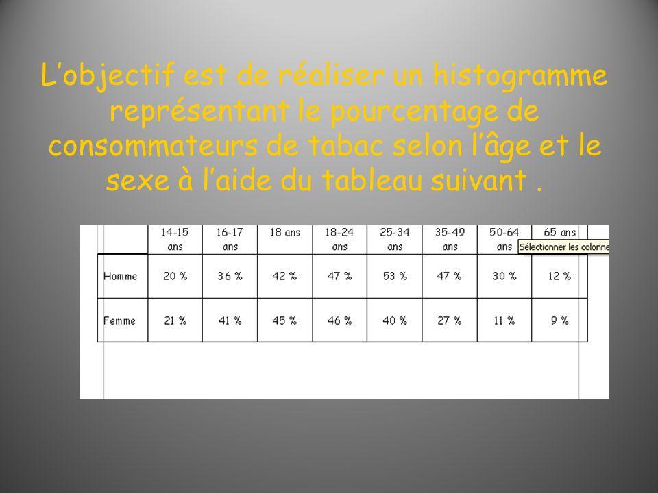 L'objectif est de réaliser un histogramme représentant le pourcentage de consommateurs de tabac selon l'âge et le sexe à l'aide du tableau suivant .