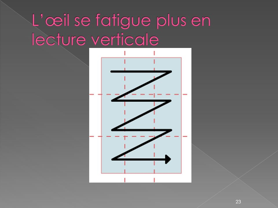 L'œil se fatigue plus en lecture verticale