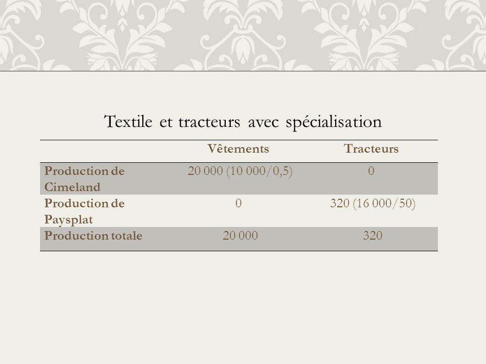 Textile et tracteurs avec spécialisation