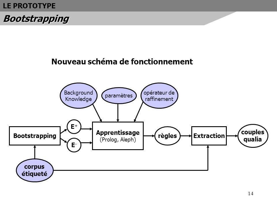 Bootstrapping Nouveau schéma de fonctionnement LE PROTOTYPE