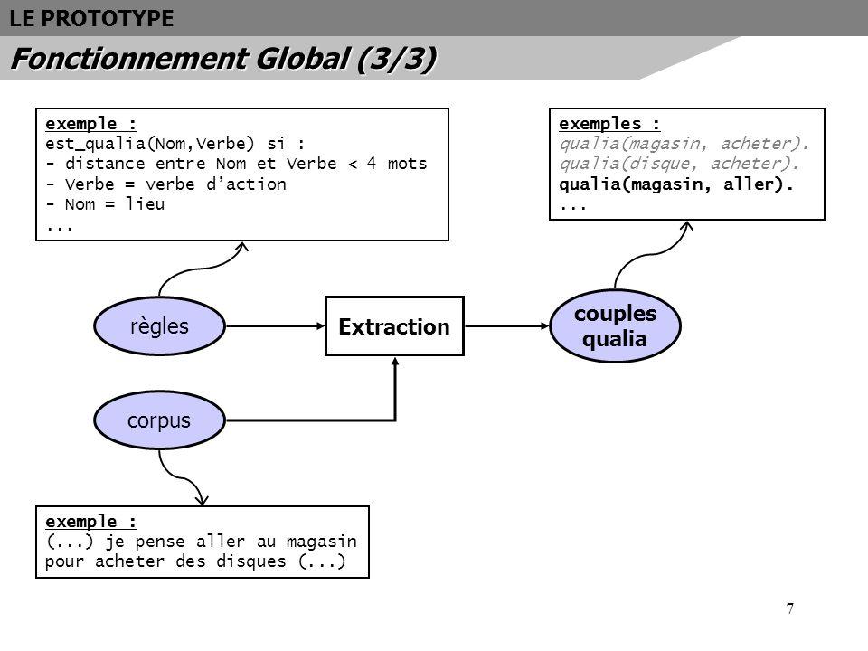 Fonctionnement Global (3/3)