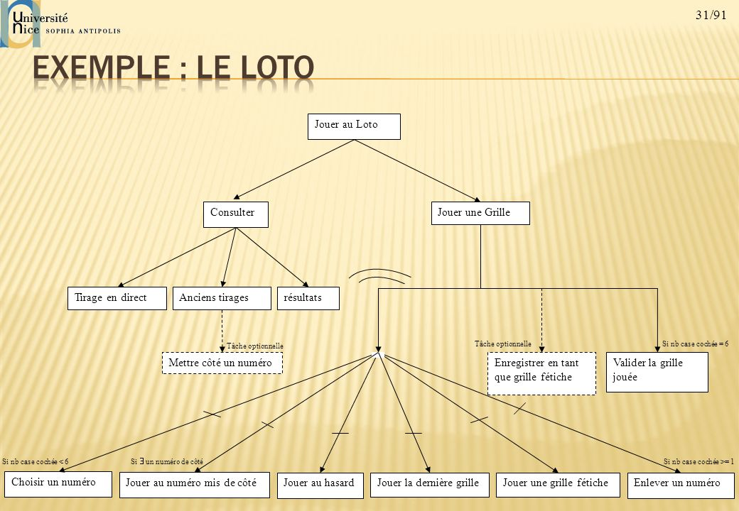 Exemple : le loto Jouer au Loto Consulter Jouer une Grille