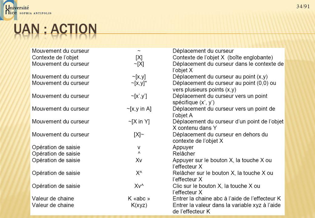 UAN : action