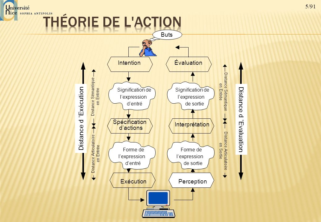 Théorie de l Action Distance d 'Exécution Distance d 'Evaluation