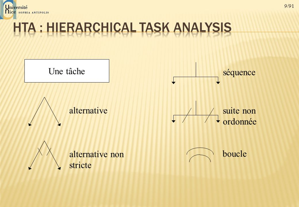 HTA : Hierarchical Task Analysis