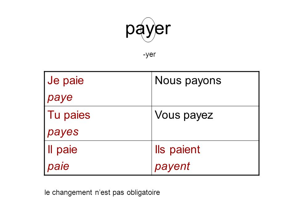 payer Je paie paye Nous payons Tu paies payes Vous payez Il paie paie
