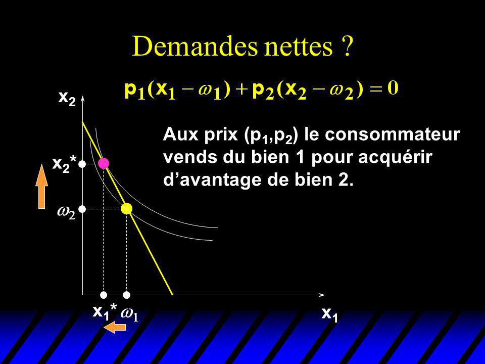 Demandes nettes x2. Aux prix (p1,p2) le consommateur vends du bien 1 pour acquérir d'avantage de bien 2.