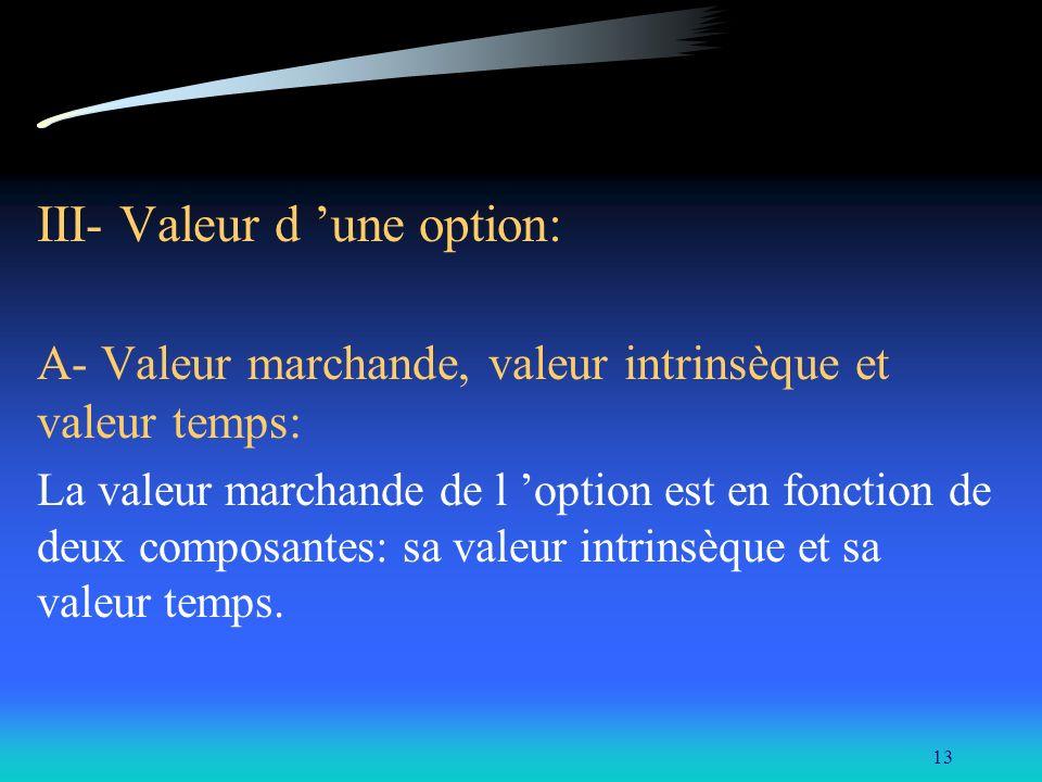 III- Valeur d 'une option: